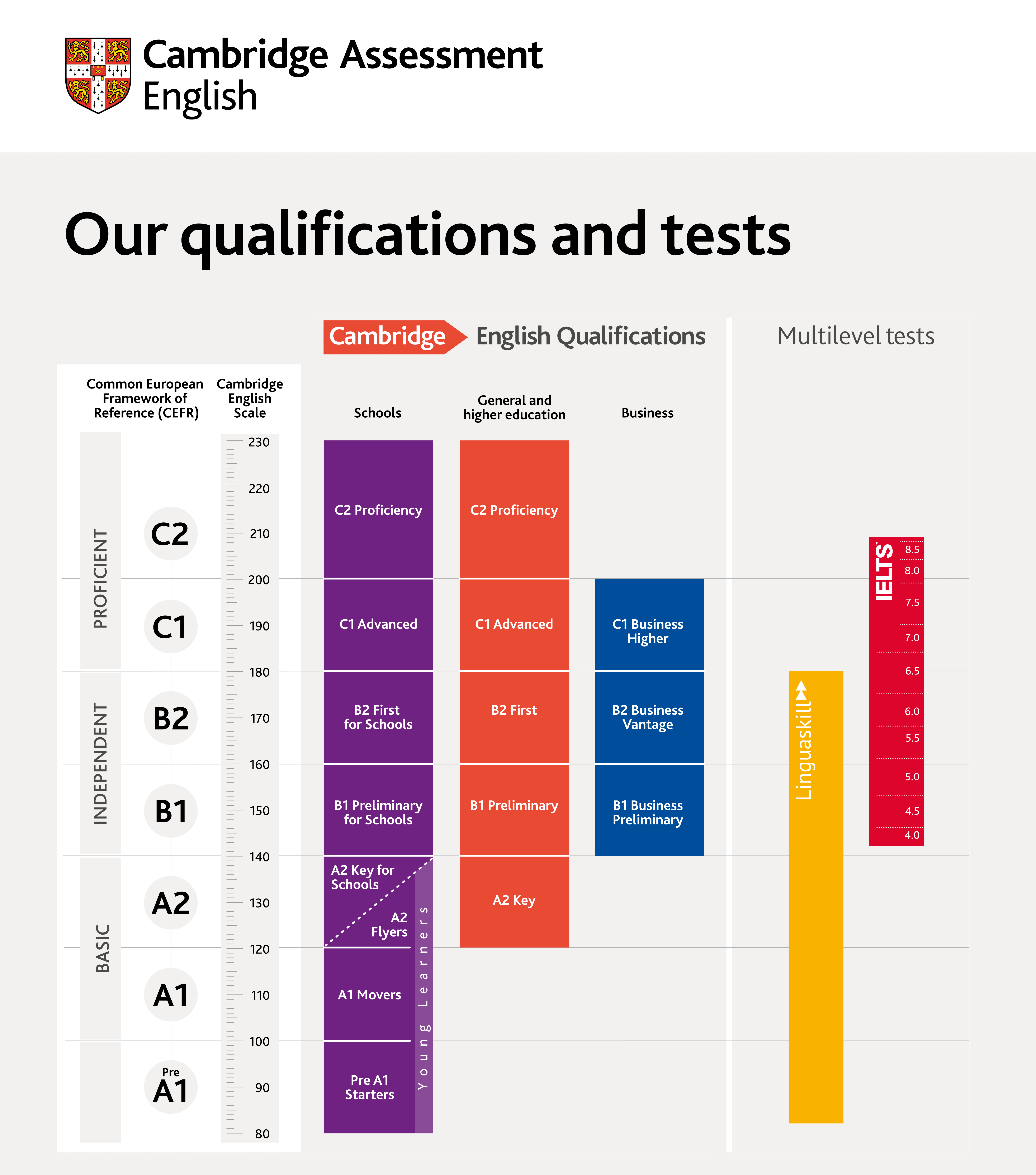 Cambridge English Exams qualifications and tests on a scale