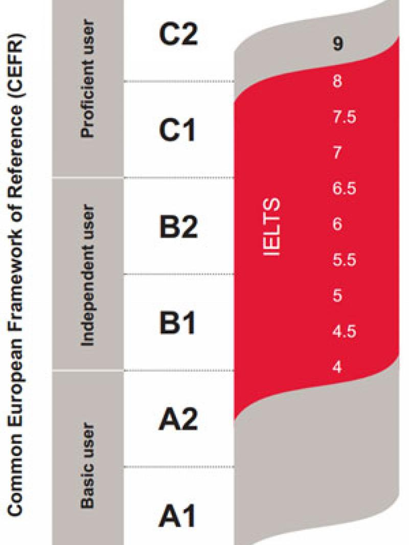 IELTS Test Band Score showing on a scale from the CEFR.